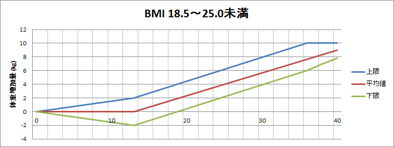 BMI別体重管理チェックシート(BMI18.5~25.0未満)