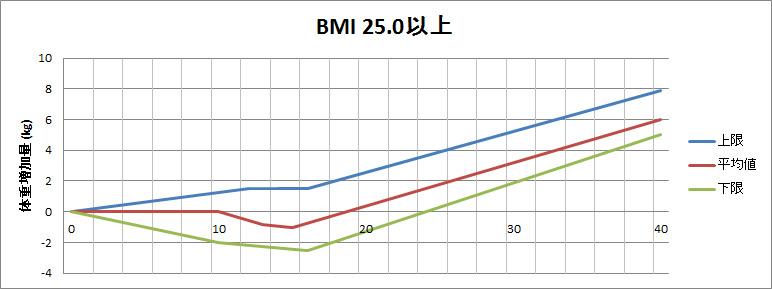 BMI別体重管理チェックシート(BMI25.0以上)