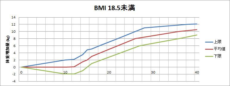 BMI別体重管理チェックシート(BMI18.5未満)